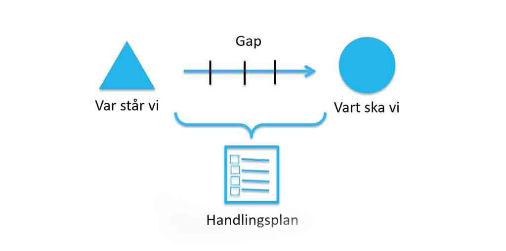 GDPR-compliance-GAP