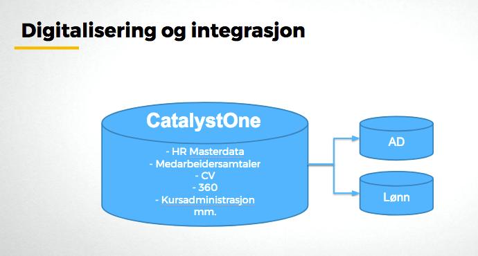 CatalystOne Solutions bidrar til lettere registrering og vedlikehold av persondata.